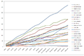 MotoGP 2007 drivers graph.png