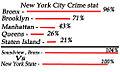 NYCCrimeStat.jpg