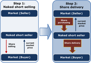 """Naked short selling - Schematic representation of naked short selling in two steps. The short seller sells shares without owning them. He then purchases and delivers the shares for a different market price. If the short seller cannot afford the shares in the second step, or the shares are not available, a """"fail to deliver"""" results."""