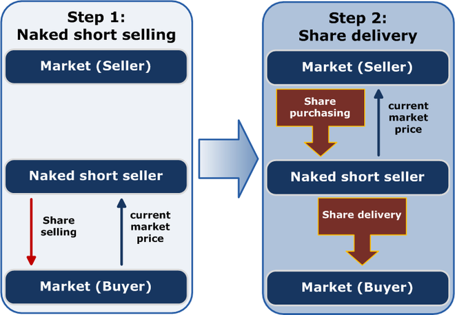 "Schematic representation of naked short selling in two steps. The short seller sells shares without owning them. He then purchases and delivers the shares for a different market price. If the short seller cannot afford the shares in the second step, or the shares are not available, a ""fail to deliver"" results. Naked short.png"