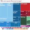 Net Elec Energy Exporters.png