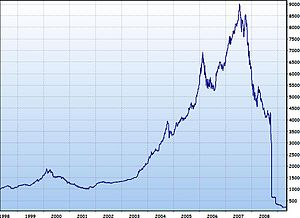 2008–2011 Icelandic financial crisis - The value of the OMX Iceland 15 from January 1998 to October 2008