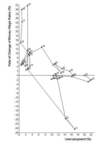 File:Phillips curve.jpg