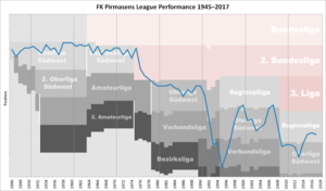 FK Pirmasens - Historical chart of FK Pirmasens league performance after WWII
