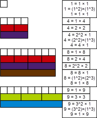 Powerful number - Demonstration, with Cuisenaire rods, of the powerful nature of 1, 4, 8, and 9