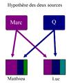 Probleme synoptique, hypothese des deux sources.png