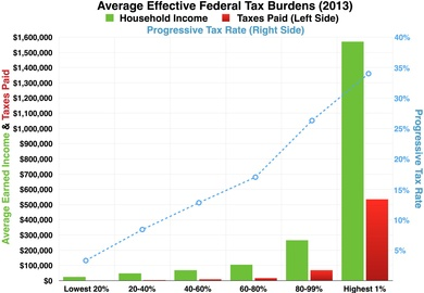 Progressivity in United States income tax - Wikipedia
