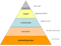 Pyramide-auth.png