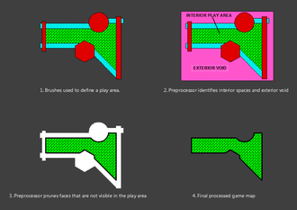 Quake engine - Simplified process of reducing map complexity in Quake.