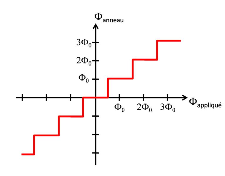 File:Quantification flux curve.png