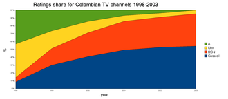 Programadora - Ratings share for Colombian TV channels 1998-2003. Note the shrinkage of the green and yellow spaces belonging to Canal A and Canal Uno and corresponding growth of RCN (red) and Caracol (blue). Source: IBOPE