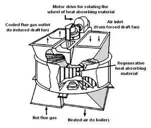Air preheater - Image: Rotating Air Preheater
