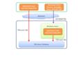 SQL Azure Client Access Architecture.png