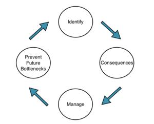 Bottleneck (production) - Cycle of identifying, managing and preventing bottlenecks in production