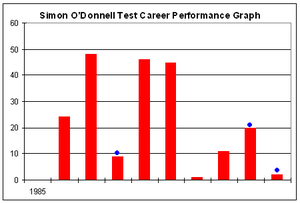 Simon O'Donnell - Simon O'Donnell's Test career batting performance.