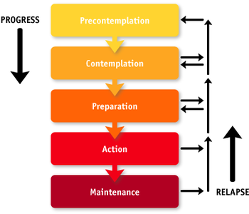 English: Stages of change model.