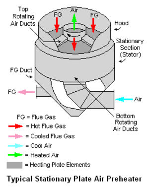 Air preheater - Schematic of typical stationary-plate regenerative air preheater