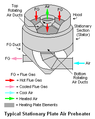 Stationary Plate Air Preheater.png