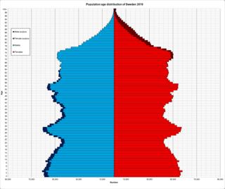 Demographics of Sweden National demographics