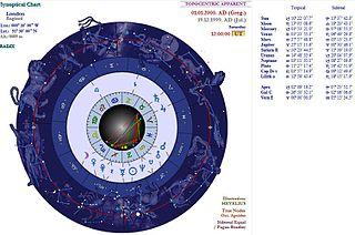 Synoptical astrology