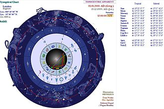 Synoptical astrology - Synoptical Astrology Chart with equal sidereal zodiac and constellational sectors
