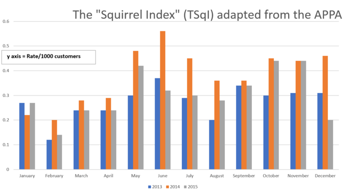 This is the rate per 1000 electrical customers and squirrel related outages