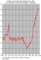 Taux accouchements doubles France 1902-2007.png