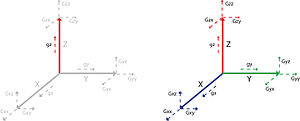 Gravity gradiometry - Fig 1. Conventional gravity measures ONE component of the gravity field in the vertical direction Gz (LHS), Full tensor gravity gradiometry measures ALL components of the gravity field (RHS)