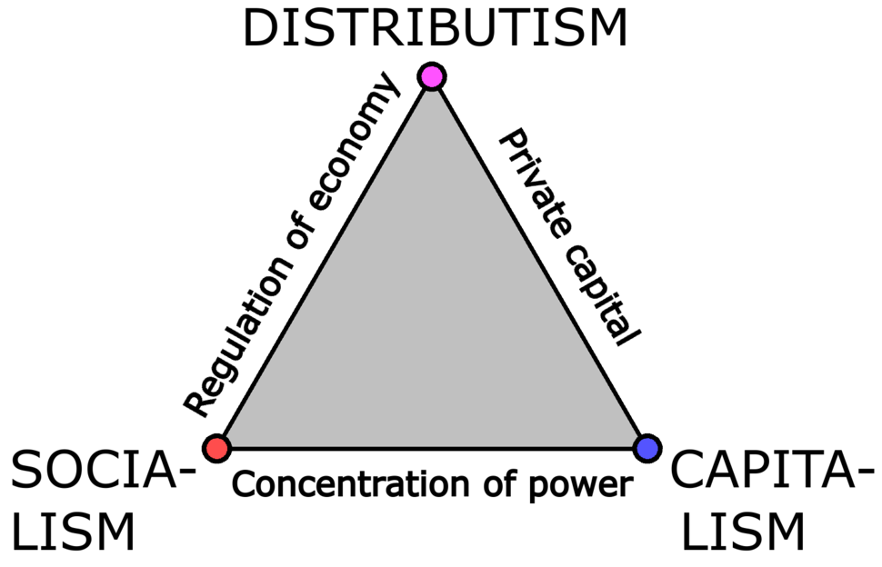 Triangle of economic systems