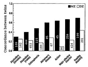 Heritability - Figure 5. Twin concordances for seven psychological traits (sample size shown inside bars), with DZ being fraternal and MZ being identical twins.