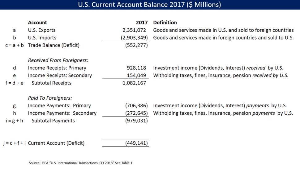 US Current Account Balance 2017 Computation