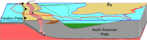Western Interior Seaway anoxia - A look down the Western Interior Seaway during Oceanic Anoxic Event II. The structure of the North American plate and sea level (blue line) projected over the United States of America (red line) with nutrient sourcing from volcanoes along the convergent margin, and the resulting water column stratification (green) and its extent throughout the basin (dashed green line).