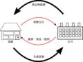 所得循環流程.png