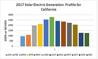 Solar power in California - 2017 CA Solar Energy Generation Profile