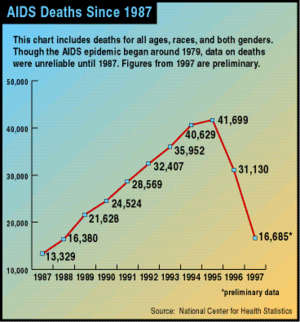 HIV/AIDS in the United States - Chart of AIDS deaths in the United States from 1987 to 1997