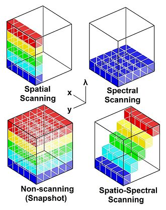 Hyperspectral imaging - Acquisition techniques for hyperspectral imaging, visualized as sections of the hyperspectral datacube with its two spatial dimensions (x,y) and one spectral dimension (lambda).