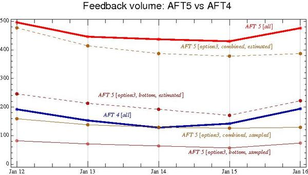 Aft5 aft4 ratings.pdf