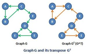 Transpose graph - A graph and its transpose