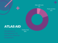 Atlas Aid Donation Breakdown.png