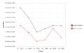 Balanza comercial de Suecia del periodo noviembre 2014-abril 2015.png