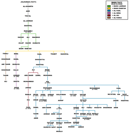 Genealogy of the Jarrahids and their descendants Banu Tayy of Syria.png