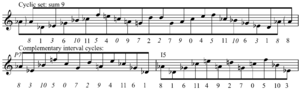 Interval cycle - Cyclic set (sum 9) from Berg's Lyric Suite