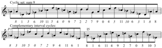 Klumpenhouwer network - Cyclic set (sum 9) from Berg's Lyric Suite
