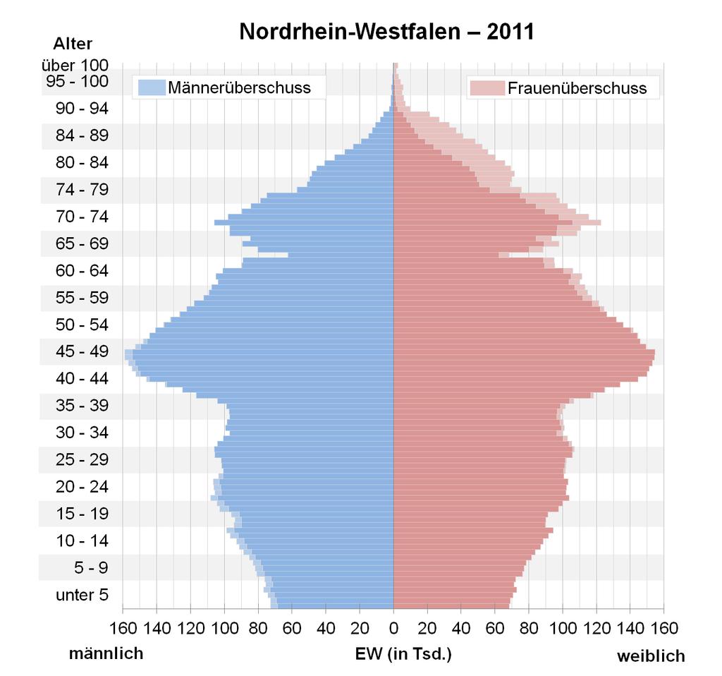 Armin Lašet odlazi sa čela CDU 1024px-Bev%C3%B6lkerungspyramide_Nordrhein-Westfalen_2011