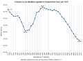 Bevölkerungsstand Ennepe-Ruhr-Kreis Statistik 1975-heute.png