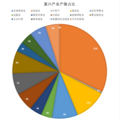 Bucheon 2016 structure of manufacturing.png