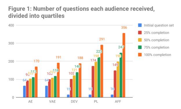 CE Insights 2018 - Number of question each audience received.png
