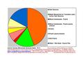 Carver County MN Pie Chart New Wiki Version.pdf