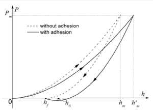 Nanotribology - Load-displacement curves that shows the effect of adhesion force