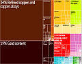 Chile Export Treemap.jpg